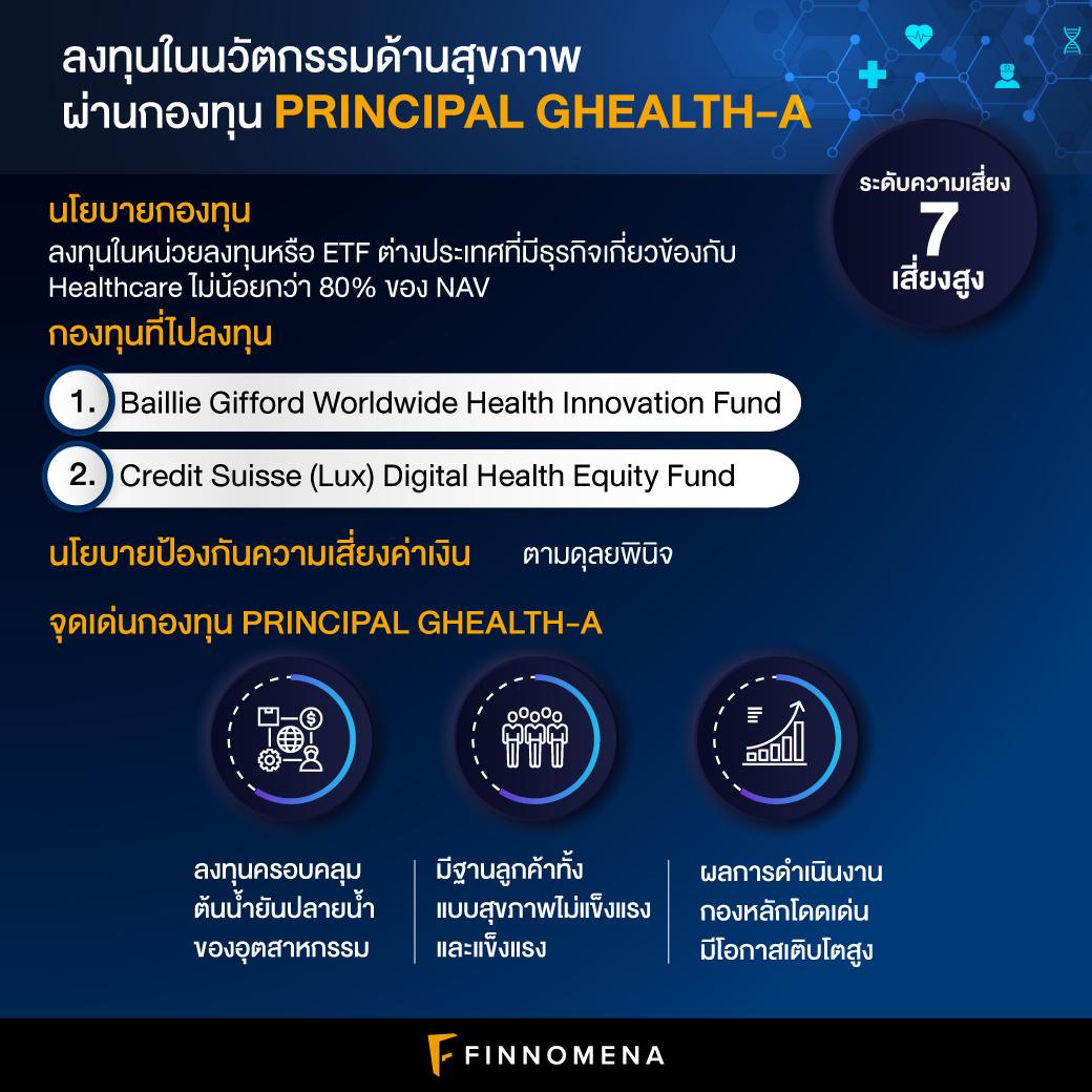 รีวิวกองทุน PRINCIPAL GHEALTH-A: ลงทุนครอบคลุมทุกภาคส่วนของ Health Care รับแรงหนุนจากเทคโนโลยี