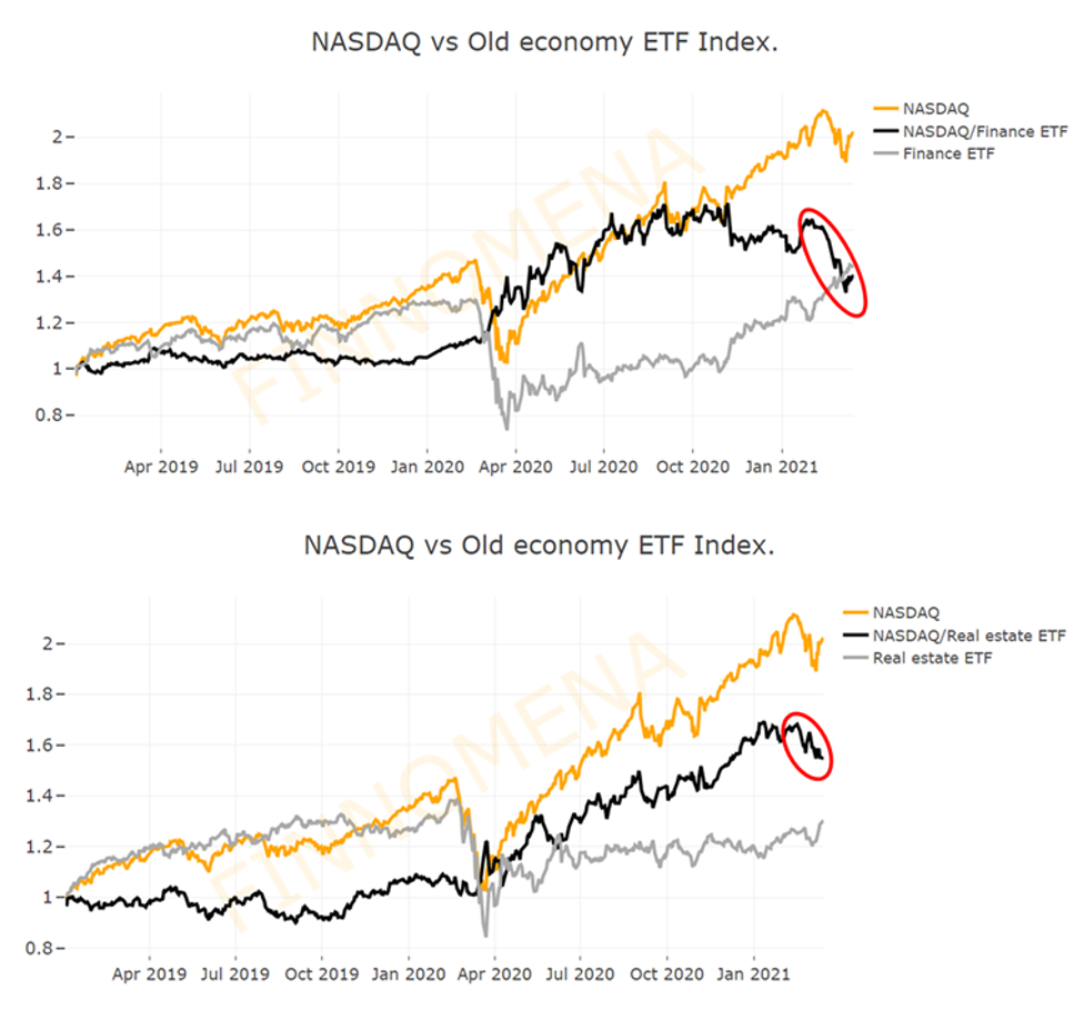 ถึงเวลาปรับพอร์ต: Way Back to Cyclical