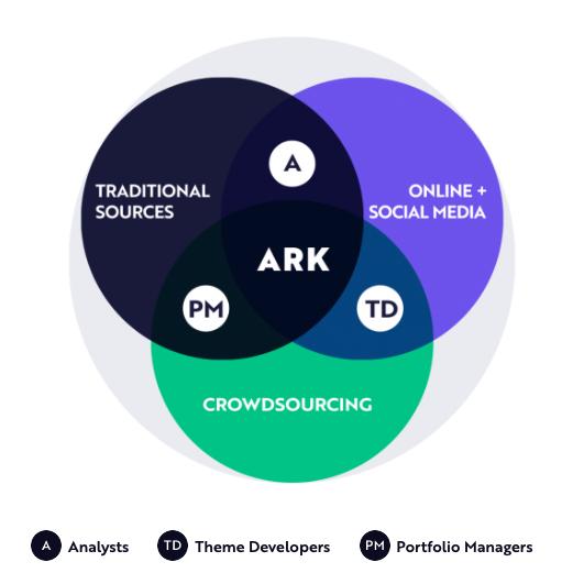 เจาะลึก ARK ผู้นำ ETF แห่งทศวรรษ