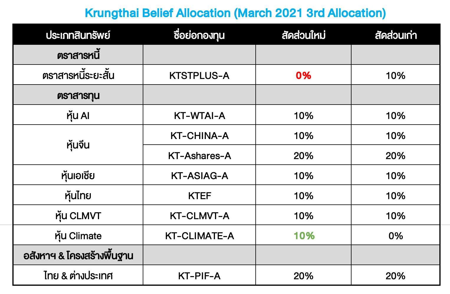 Krungthai Belief Allocation ปรับพอร์ตเดือน มี.ค. 2021 (ครั้งที่ 3) : Climate: The New Defensive