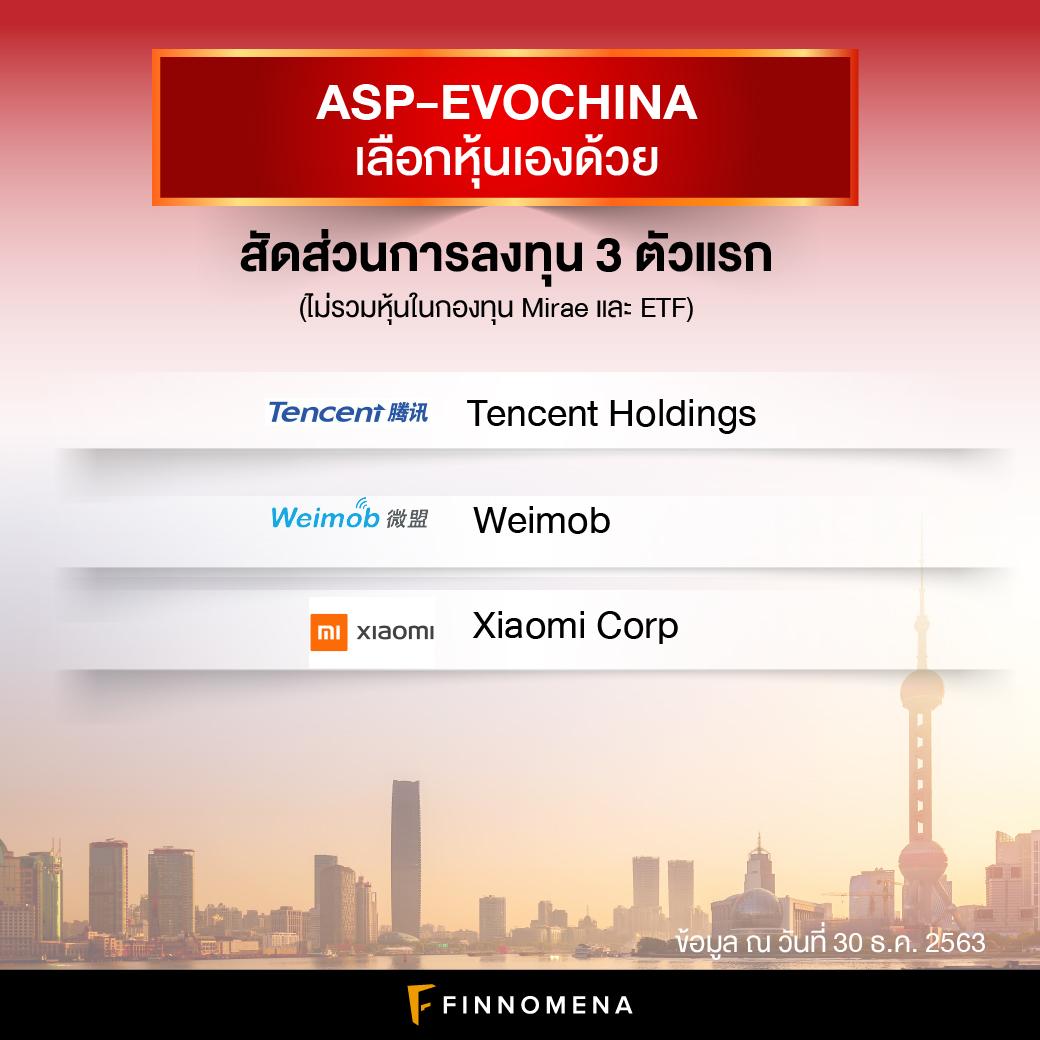 รีวิวกองทุน ASP-EVOCHINA: 10 เรื่องที่ต้องรู้ของกองทุนจีนผลตอบแทนโดดเด่น