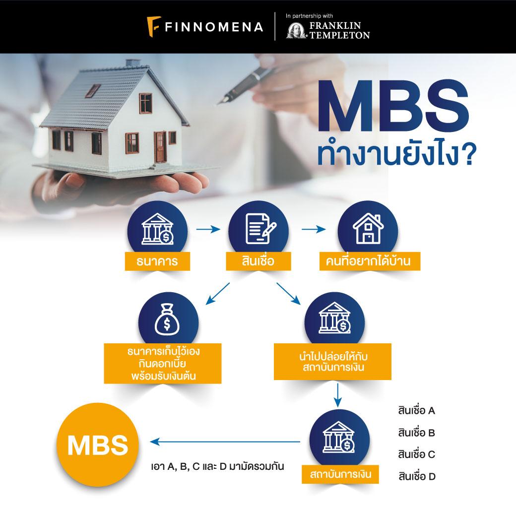 MBS คืออะไร? รูปแบบไหนน่าลงทุนในเดือนนี้
