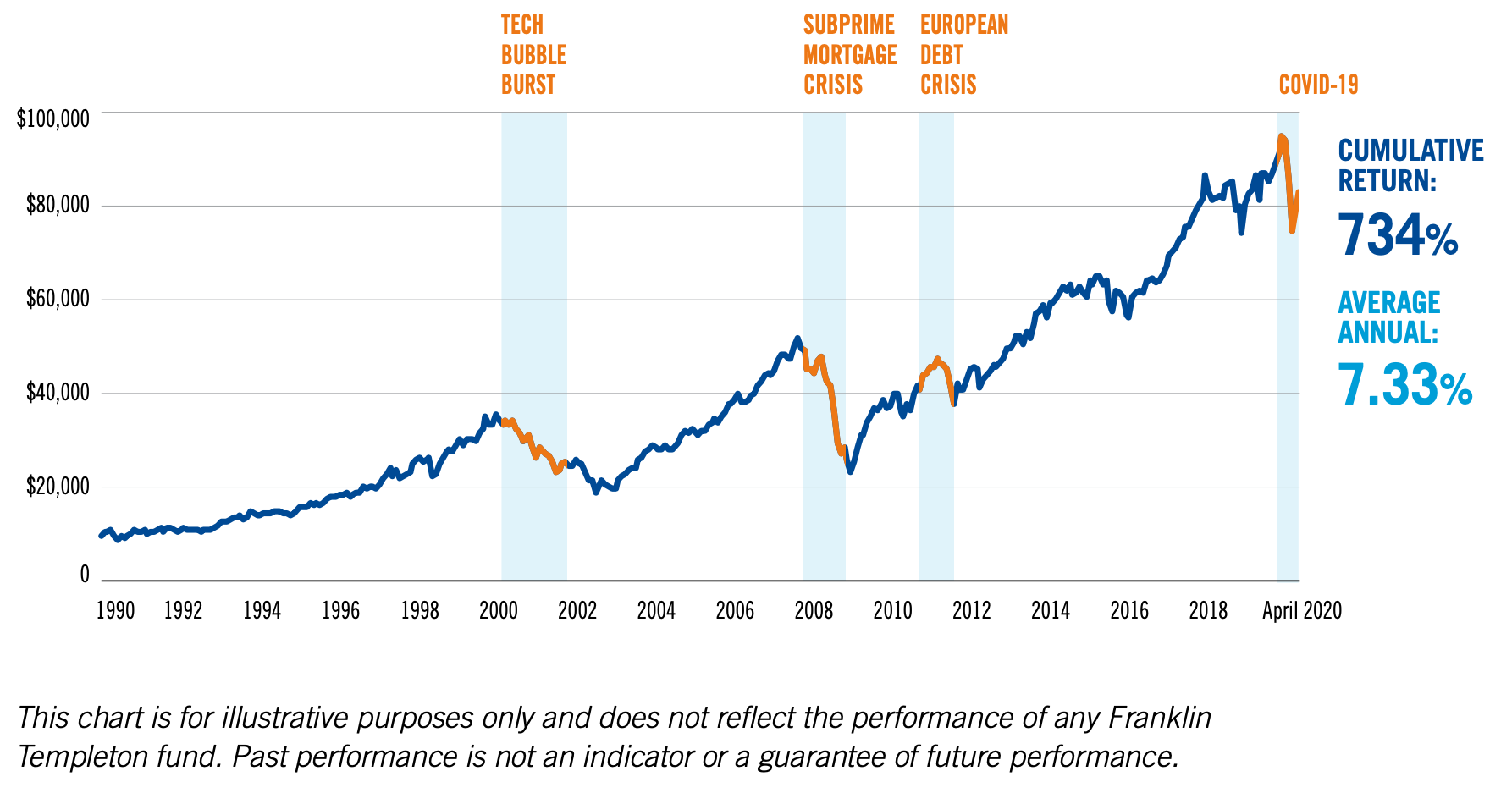 3 กลยุทธ์จาก Franklin Templeton ที่จะช่วยปกป้องพอร์ตการลงทุนของคุณจากภาวะตลาดผันผวน