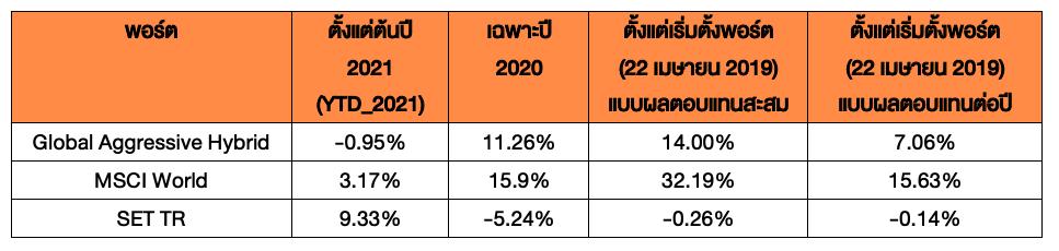 Global Aggressive Hybrid ปรับพอร์ตประจำไตรมาส 1 ปี 2021: Hybrid แบบ Value ผสม Growth