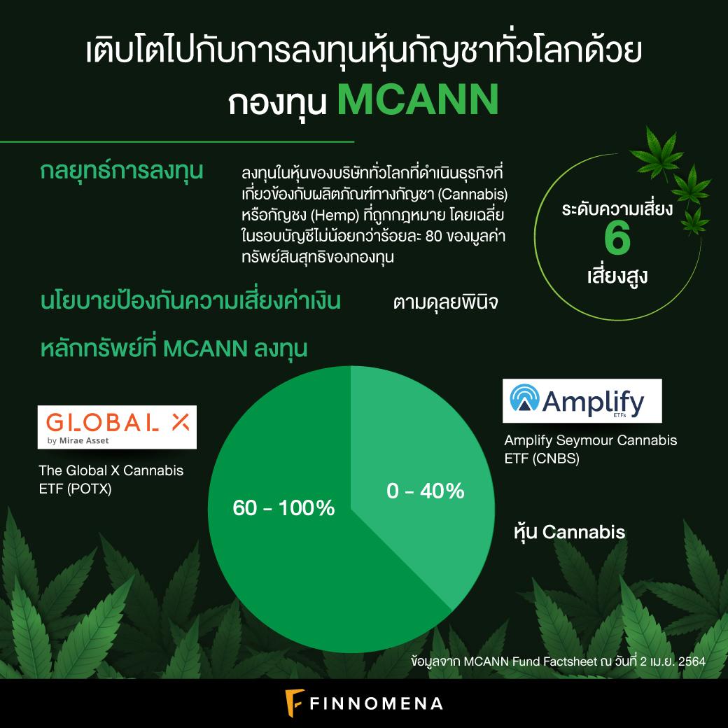 รีวิวกองทุน MCANN: เติบโตไปกับการลงทุนหุ้นกัญชาทั่วโลก