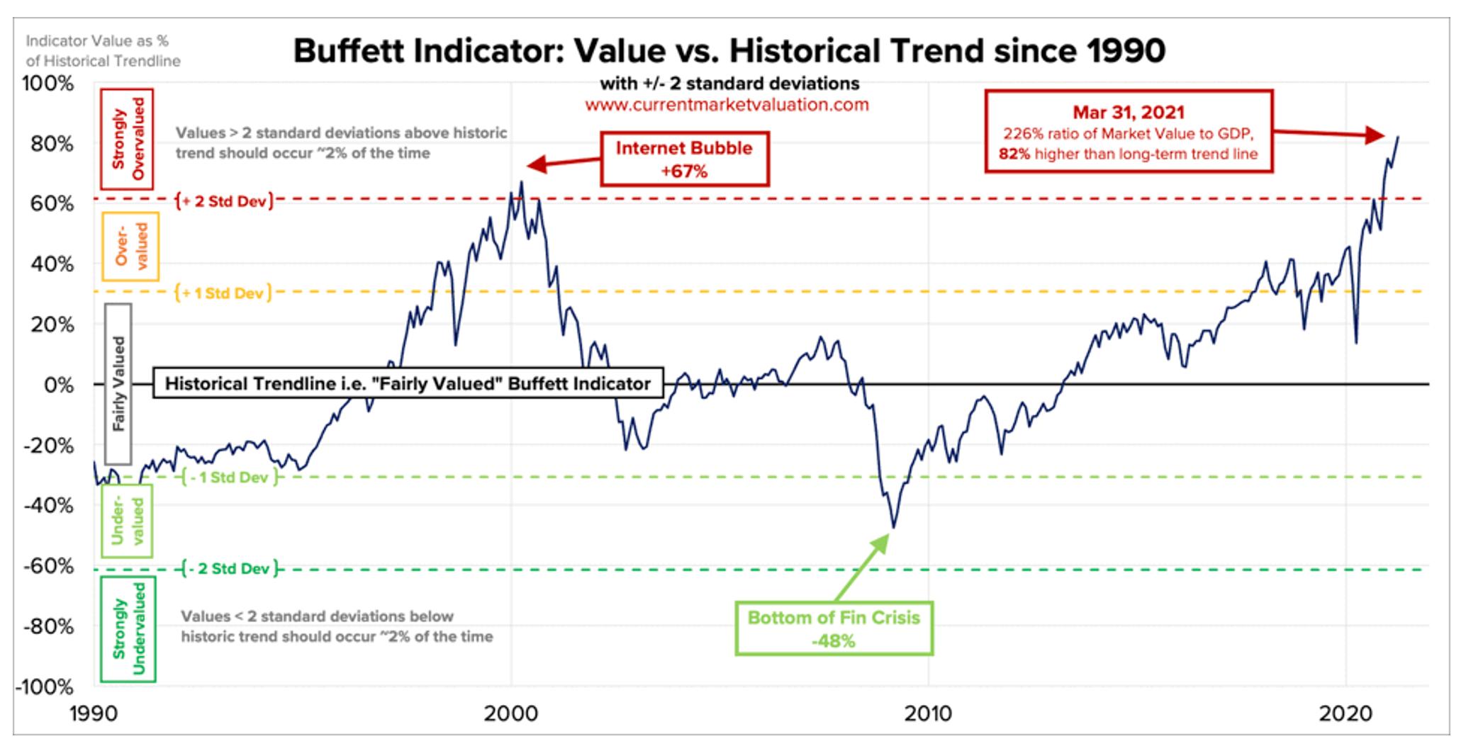 ฟองสบู่ตลาดหุ้นโลกใกล้แตกหรือยัง?