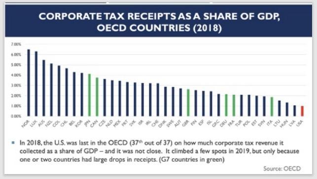 นโยบายภาษีไบเดน กับ ตลาดหุ้น