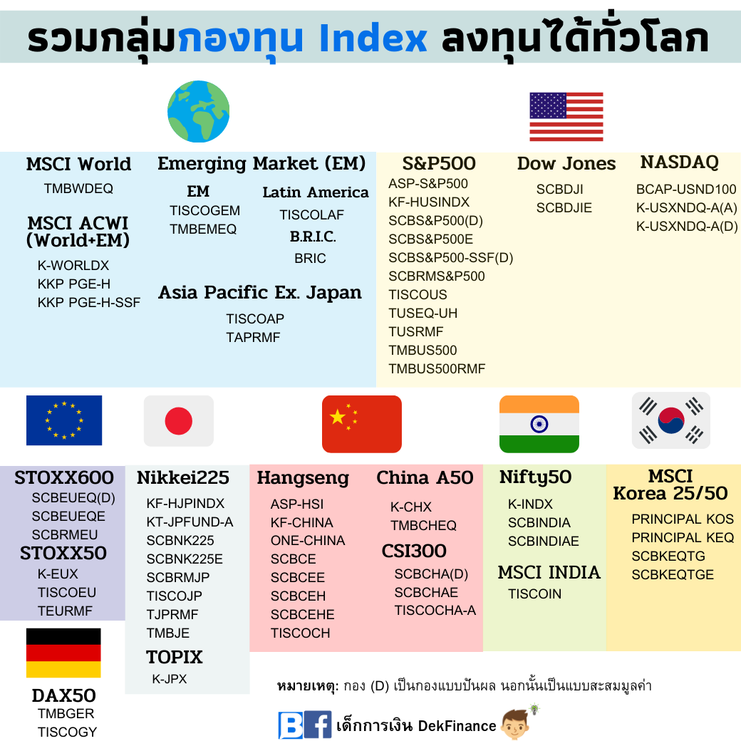 รวมกลุ่มกองทุน Index: ลงทุนได้ทุกตลาดทั่วโลก