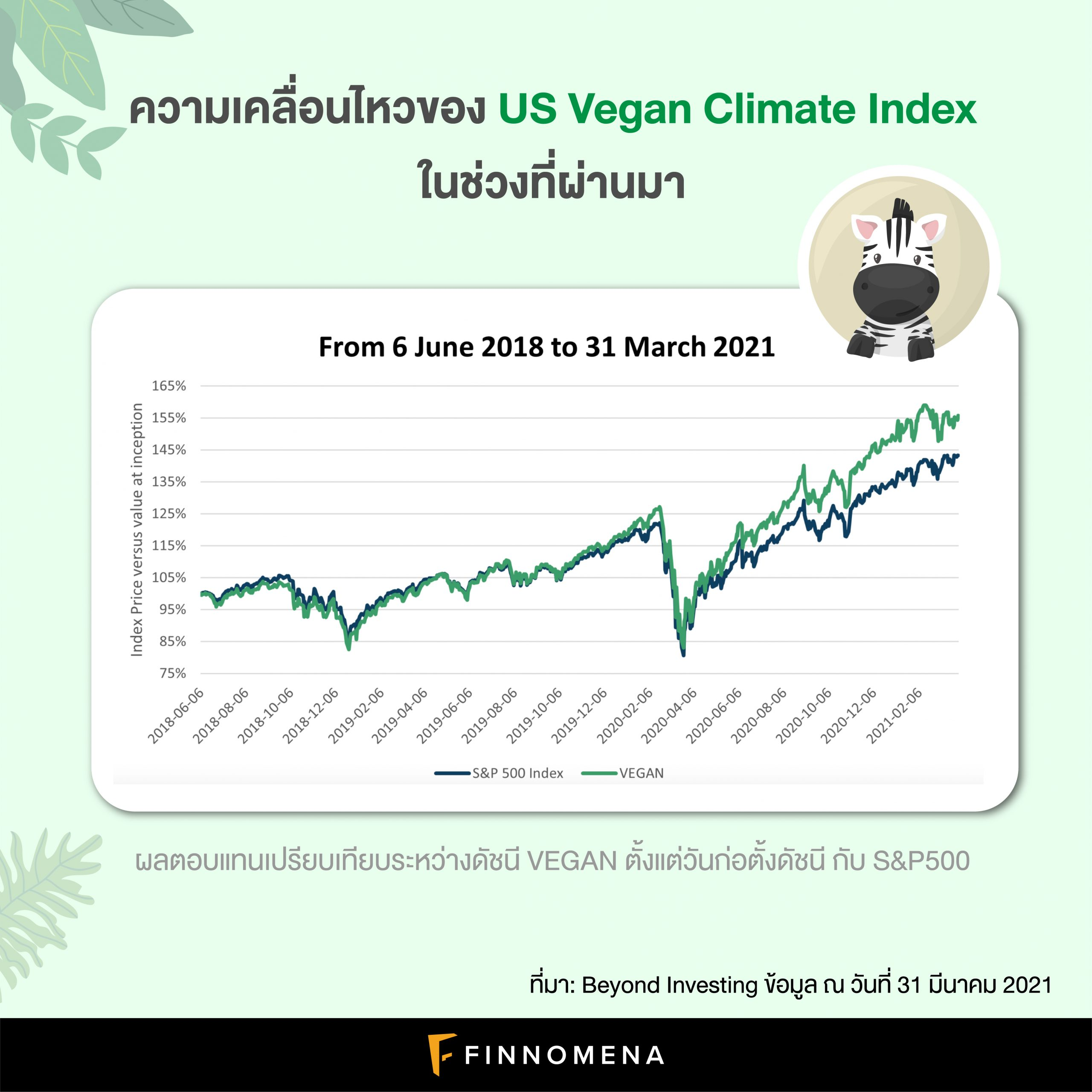 ทำความรู้จัก US Vegan Climate Index: ดัชนีหุ้นสำหรับคนรักสัตว์