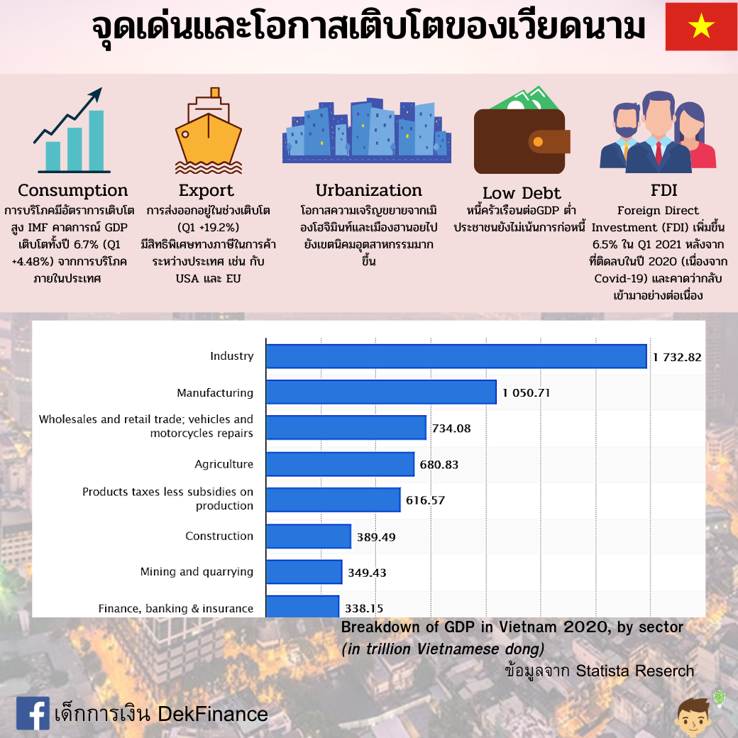 รีวิวกองทุน Principal VNEQ-A: กองทุนผลตอบแทนโดดเด่น รับโอกาสเติบโตของประเทศเวียดนาม