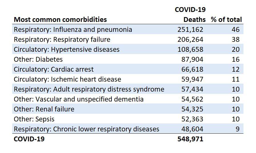 คนสูงอายุ คนเป็นโรคอ้วน และคนรายได้น้อย: เหยื่อของโควิด-19