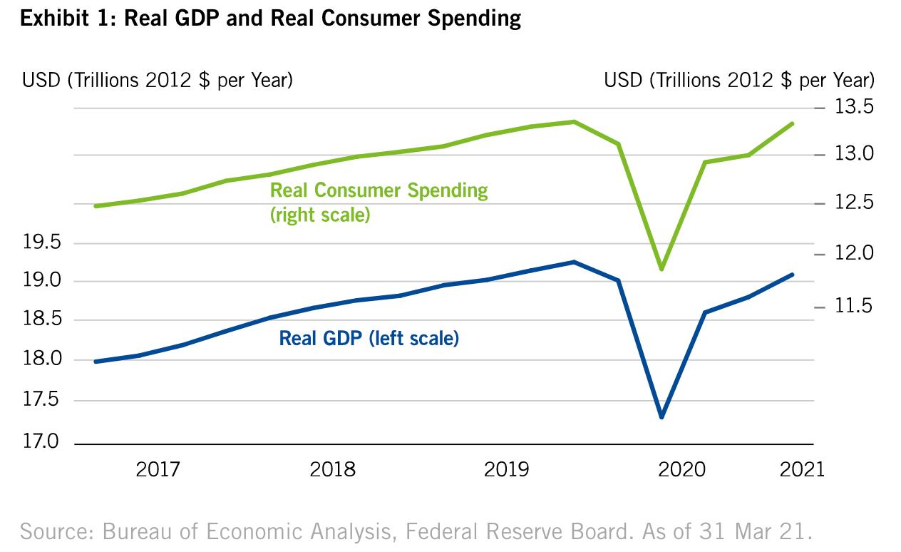 อะไร? คือปัจจัยที่ทำให้ GDP สหรัฐฯ Q1 โตถึง 6.4%