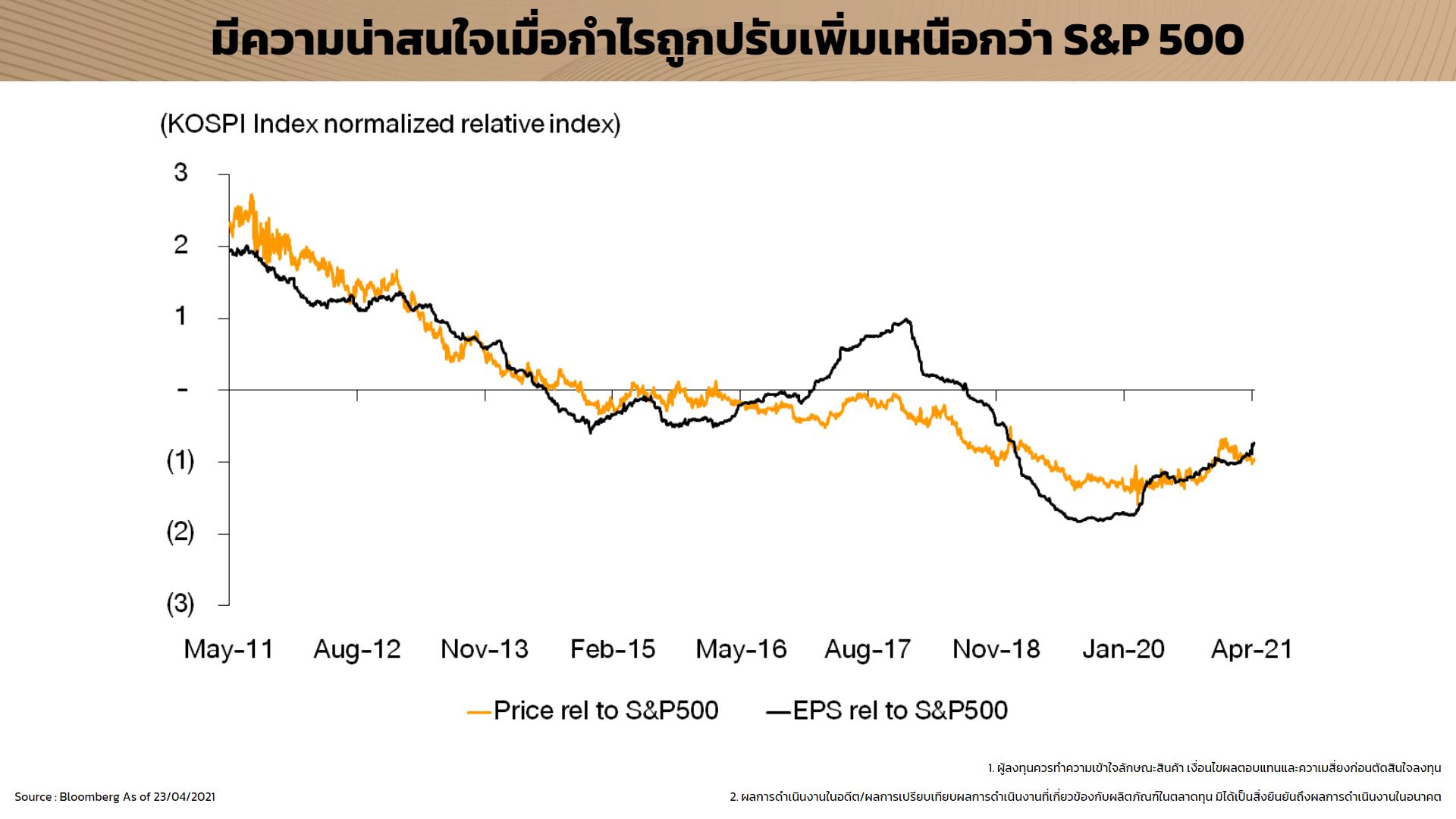 ตลาดหุ้นเกาหลี EPS