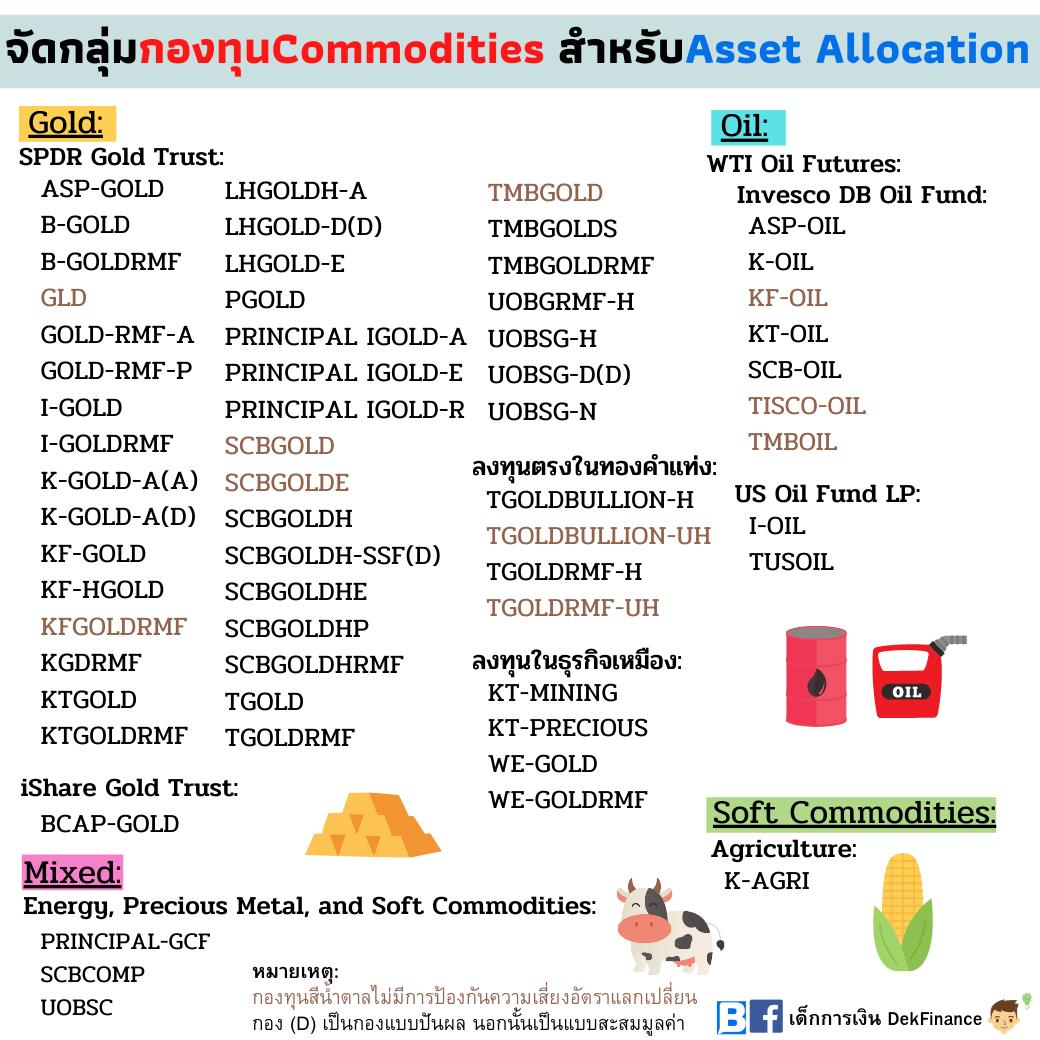 จัดกลุ่มกองทุน Commodities สำหรับ Asset Allocation