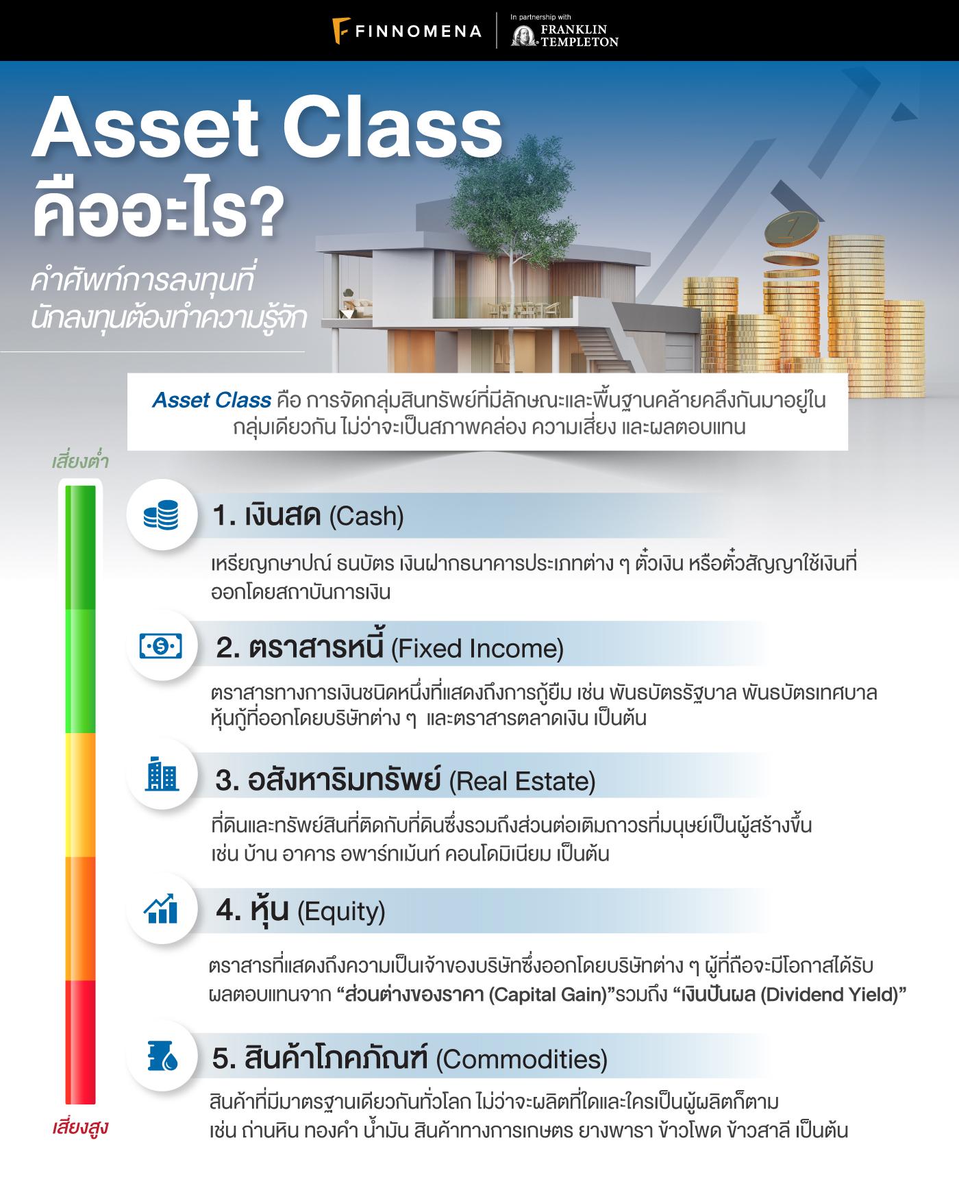 Asset Class คืออะไร?: คำศัพท์การลงทุนที่นักลงทุนต้องทำความรู้จัก