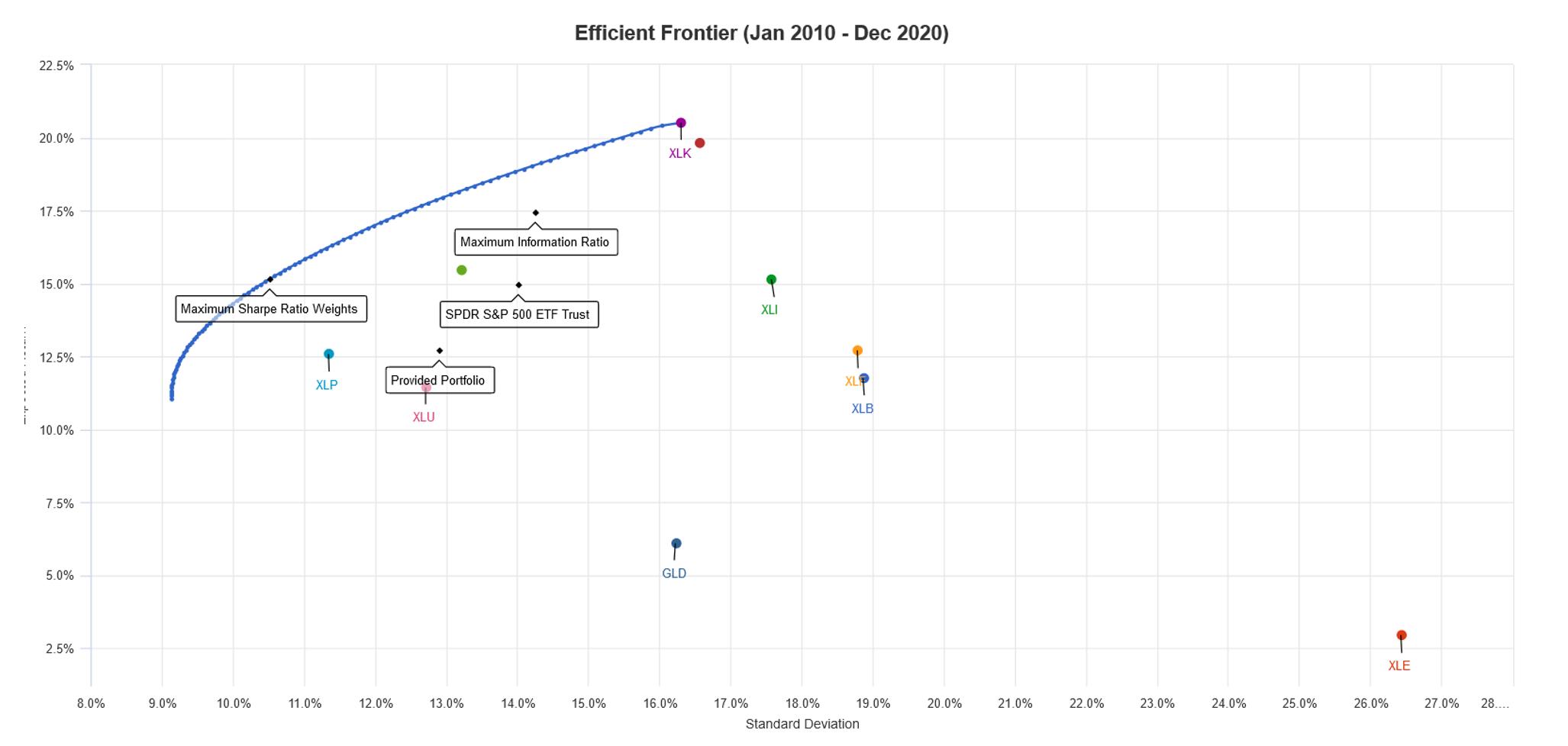 เลือกเป้าหมาย Optimize Portfolio แบบไหนดี: Information Ratio หรือ Sharpe Ratio ?