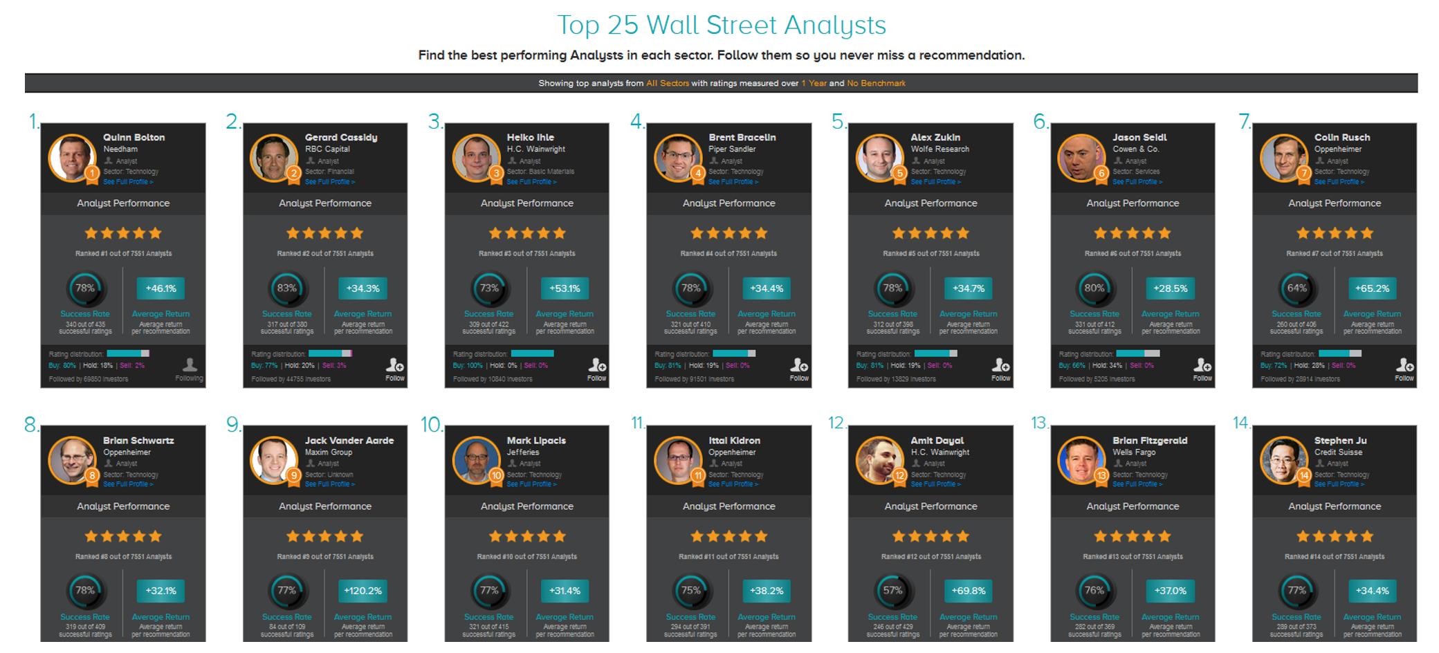5 เว็บไซต์คู่ใจสำหรับการลงทุนต่างประเทศ I เว็บไซต์ที่ 4: ส่องพอร์ต Hedge Fund ด้วย TipRanks
