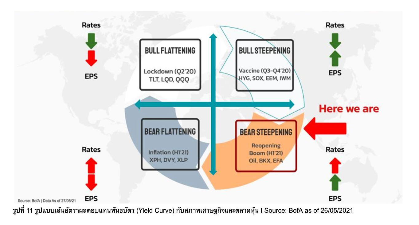 Hit and Runs! : ถึงเวลาปรับสมดุลหาโอกาสในตลาด All China