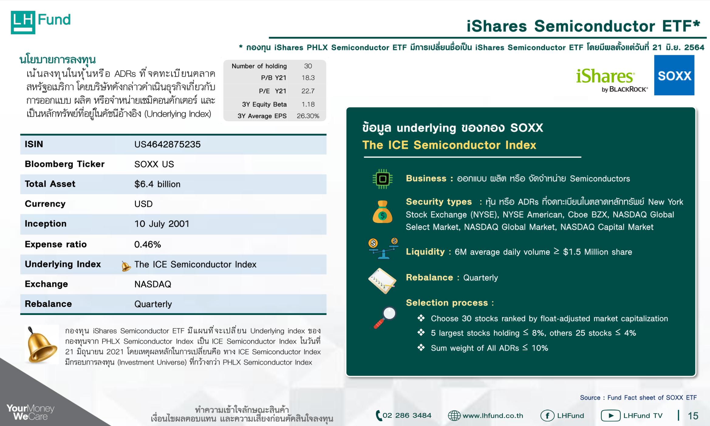 """สรุป """"LHSEMICON"""" LIVE โอกาสการลงทุนใน Semiconductors แบบ 100% I Market Talk"""