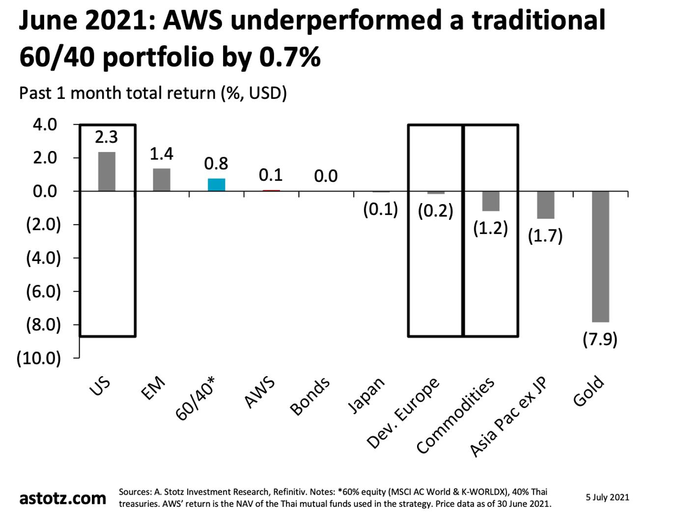 รูปที่ 1: รูปเปรียบเทียบผลตอบแทนสินทรัพย์ ข้อมูล ณ วันที่ 30 มิ.ย. 2021 (ที่มา: A.Stotz Investment Research, Refinitiv) รีวิว: การสลับไปลงทุนในหุ้นสหรัฐฯ เป็นการตัดสินใจที่ถูกต้อง ● เราเปลี่ยนการลงทุนจากตลาดเกิดใหม่และภูมิภาคเอเชียไม่รวมญี่ปุ่นไปยังหุ้นสหรัฐฯ และยุโรปพัฒนาแล้วที่สัดส่วนอย่างละ 25% ในช่วงล่าสุด ● หุ้นสหรัฐฯ ทำผลงานได้ดีที่สุดในเดือน มิถุนายน 2021 และเราได้ประโยชน์ในส่วนนี้ ● สหรัฐฯ ถูกขับเคลื่อนผ่านการกระจายวัคซีนที่รวดเร็วและการควบคุมที่ผ่อนคลายลง ส่งผลให้เกิดความคาดหวังในการฟื้นตัวที่ต่อเนื่อง รีวิว: หุ้นยุโรปกลุ่มพัฒนาแล้วยังทรงตัวในเดือน มิถุนายน ● หุ้นยุโรปปรับตัวลงเล็กน้อย ถึงแม้ยุโรปจะกระจายวัคซีนได้เร็วกว่ากลุ่มตลาดเกิดใหม่และเอเชียส่วนใหญ่ ● ตลาดกังวลถึงการปรับขึ้นดอกเบี้ยเพื่อหยุดยั้งเงินเฟ้อและการแข็งค่าของเงินดอลลาร์ส่งผลให้ทำผลงานได้ไม่ดีนัก ● การปรับสัดส่วนไปลงทุนที่ 25% ไม่ได้ช่วยในการสร้างผลตอบแทนแต่ก็ไม่ได้ส่งผลเสีย รีวิว: ปรับสัดส่วนตราสารหนี้ในระดับต่ำที่ 5% ● เรามีสัดส่วนการลงทุนในตราสารหนี้ที่ 5% หลังความน่าสนใจลดลงหากเทียบกับหุ้น ○ กลยุทธ์ของเราคือการถือครองพันธบัตรรัฐบาลไทยเท่านั้น แทนที่จะถือพันธบัตรและตราสารหนี้ทั่วโลกคละกัน ● หุ้นในที่อื่น ๆนอกเหนือจากสหรัฐฯ และตลาดเกิดใหม่ รวมถึงโภคภัณฑ์ปรับตัวลง ดังนั้นผลตอบแทนของตราสารหนี้ที่คงตัว จึงมีความน่าสนใจ รีวิว: สัญญาโภคภัณฑ์เดือน มิถุนายน ● สินค้าโภคภัณฑ์กลุ่มพลังงานส่วนใหญ่ นำโดยก๊าสธรรมชาติและน้ำมัน ทำผลตอบแทนได้ดีในเดือน มิถุนายน ● ราคาน้ำมันดิบ WTI ปิดที่ 73 เหรียญ/บาร์เรล ในเดือน มิถุนายน ● วัสดุอุตสาหกรรมและโลหะมีค่าทำผลงานได้ไม่ดี ● สินค้าโภคภัณฑ์ทางเกษตรทำผลงานสลับกันไป โดยราคากลุ่มปศุสัตว์ปรับตัวขึ้น ในขณะที่ข้าวสาลีและถั่วเหลืองปรับตัวลง และราคาข้าวโพดยังทรงตัว ● ดอลลาร์แข็งค่าขึ้นในเดือน มิถุนายน ซึ่งหมายถึงราคาโภคภัณฑ์ที่ปรับตัวลง รีวิว: ราคาทองถูกกดดันอย่างหนักในเดือน มิถุนายน ● เรามีสัดส่วนลงทุนในทองคำ 5% ● เราตัดสินใจได้ถูกต้องหลังราคาทองคำปรับตัวลงอย่างมีนัยยะสำคัญที่ 8% และปิดตัวที่ 1,770 เหรียญ/ทรอยออนซ์ ในเดือน มิถุนายน ● ถึงอย่างนั้น เราได้รับผลกระทบเล็กน้อยจากสัดส่วนโภคภัณฑ์ทั้งหมดที่ 25% ● ดอลลาร์ที่แข็งค่าเป็นสัญญาณเชิงลบต่อทองคำ ดังเช่นโภคภัณฑ์อื่น ๆ มิถุ