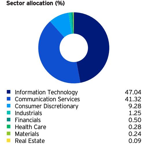 รีวิวกองทุน TCHTECH-A: กองทุนเทคโนโลยีจีนผสานหุ้นใหญ่-กลาง
