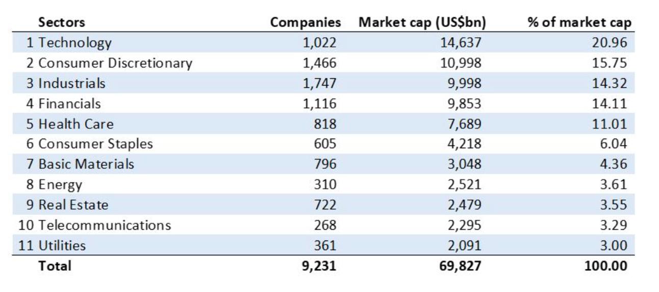 กองทุนรวมดัชนีหรือ ETF ตัวไหนถือหุ้นมากที่สุด
