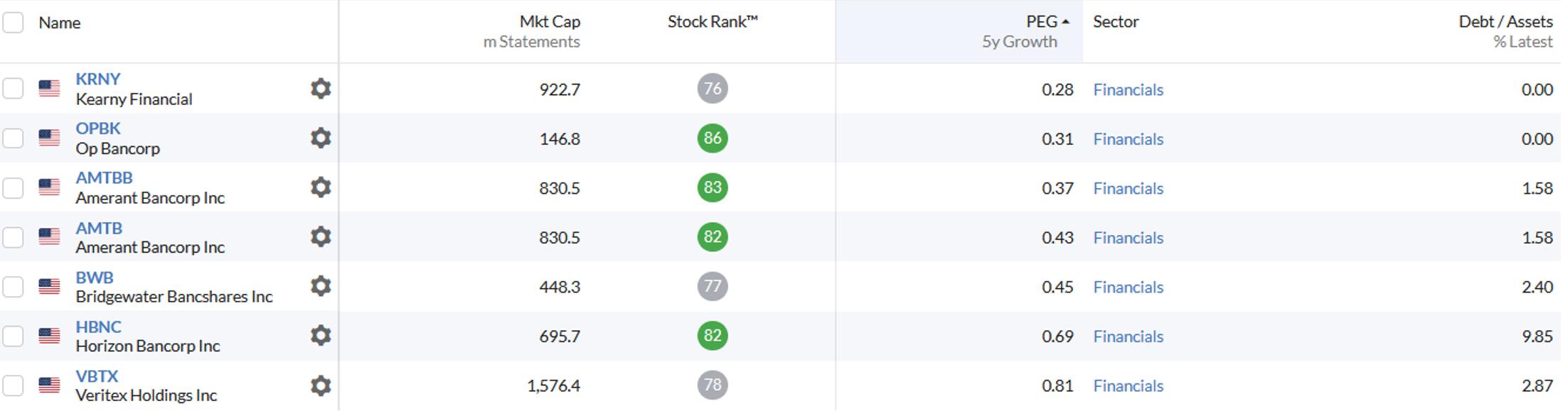 5 เว็บไซต์คู่ใจสำหรับการลงทุนต่างประเทศ l เว็บไซต์ที่ 2: หาหุ้นด้วย Guru Model ผ่าน Stockpedia