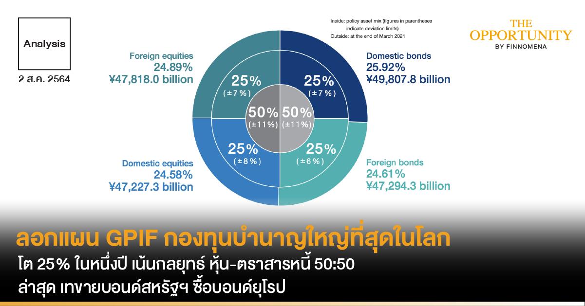 Analysis:ลอกแผน GPIF กองทุนบำนาญใหญ่ที่สุดในโลก โต 25% ในหนึ่งปี เน้นกลยุทธ์ หุ้น-ตราสารหนี้ 50:50 ล่าสุด เทขายบอนด์สหรัฐฯ ซื้อบอนด์ยุโรป