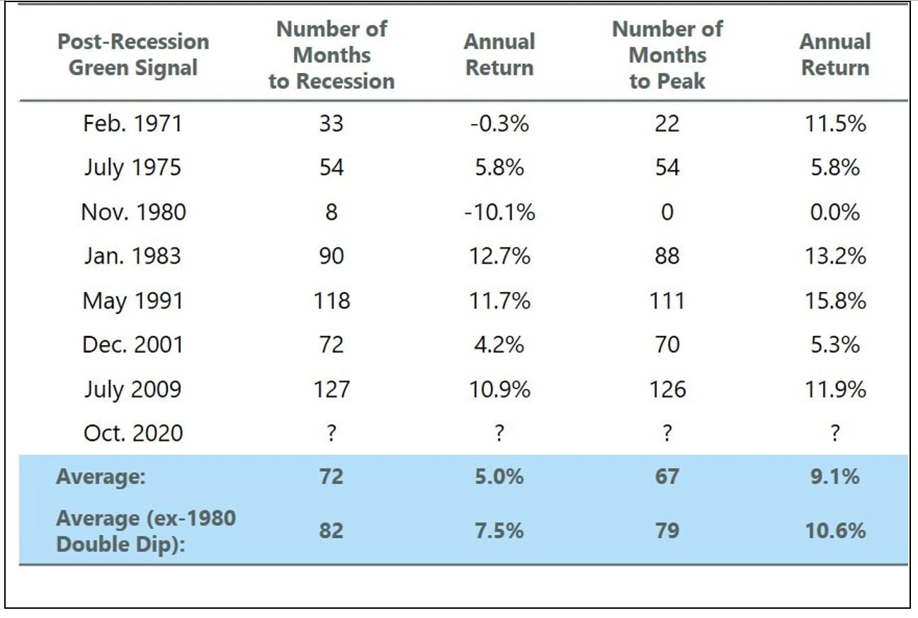BOX: การถดถอยซ้ำซ้อนของเศรษฐกิจสหรัฐฯ ในอดีต จากสถิติที่ผ่านมา เราพบว่าการถดถอยซ้ำซ้อนเกิดขึ้นน้อยครั้งมาก โดยหลังสงครามโลกครั้งที่ 2 เกิดขึ้นเพียงครั้งเดียว และภายหลังช่วงกลางศตวรรษที่ 18 (ช่วงประมาณปี 1850 เป็นต้นไป) เกิดขึ้นรวมทั้งสิ้น 3 ครั้ง ซึ่งจากการศึกษาของสำนักวิจัยเศรษฐกิจแห่งชาติสหรัฐฯ พบว่าการขยายตัวของเศรษฐกิจกินระยะเวลานานขึ้น และการหดตัวของเศรษฐกิจเกิดขึ้นน้อยครั้งลง โดยการขยายตัว 4 ครั้งล่าสุดกินเวลาโดยเฉลี่ยประมาณ 103 เดือน (8.5 ปี) โดยที่ 3 ใน 4 ครั้งที่ยาวที่สุด (และ 4 ใน 6 ครั้งที่ยาวที่สุด) เกิดขึ้นในช่วง 40 ปีที่ผ่านมา อนึ่ง ในช่วงที่ผ่านมาตลาดหุ้นให้ผลตอบแทนตั้งแต่ช่วงการขยายตัวทางเศรษฐกิจ จนถึงช่วงเศรษฐกิจถดถอยเฉลี่ยประมาณปีละ 7.5% และให้ผลตอบแทนเฉลี่ยประมาณ 10.6% ตั้งแต่เริ่มช่วงการขยายตัวทางเศรษฐกิจจนถึงช่วงขยายตัวสูงสุด ก่อนเข้าสู่ช่วงเศรษฐกิจถดถอย