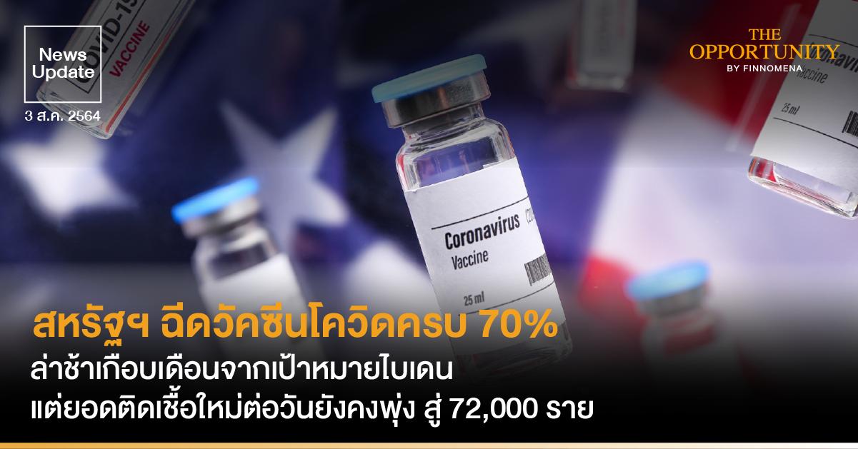 News Update: สหรัฐฯ ฉีดวัคซีนโควิดครบ 70% ล่าช้าเกือบเดือนจากเป้าหมายไบเดน แต่ยอดติดเชื้อใหม่ต่อวันยังคงพุ่ง สู่ 72,000 ราย
