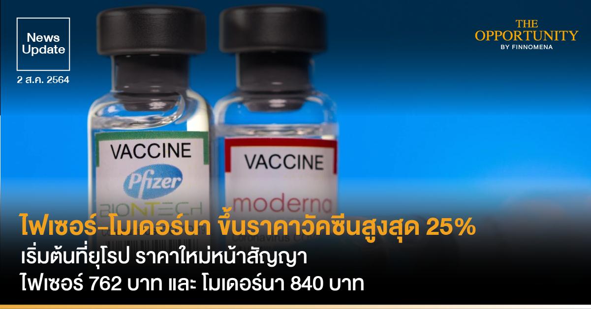 News Update: ไฟเซอร์-โมเดอร์นา ขึ้นราคาวัคซีนสูงสุด 25% เริ่มต้นที่ยุโรป ราคาใหม่หน้าสัญญา ไฟเซอร์ 762 บาท/โดส และ โมเดอร์นา 840 บาท/โดส