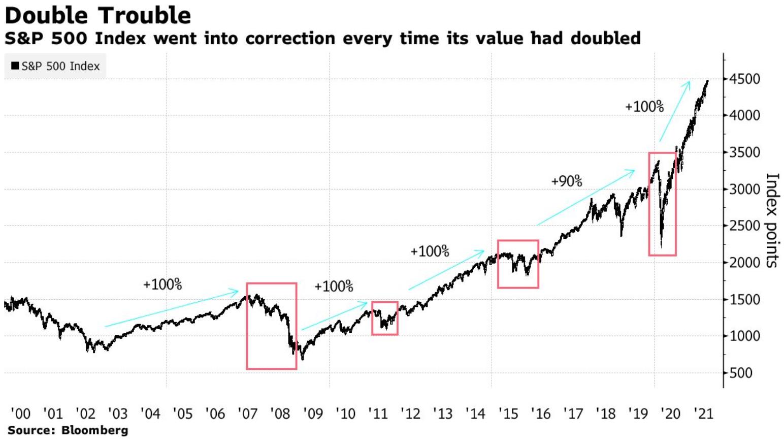 เฟดลดวงเงิน QE แล้วจะเกิดอะไรขึ้นกับตลาดหุ้น