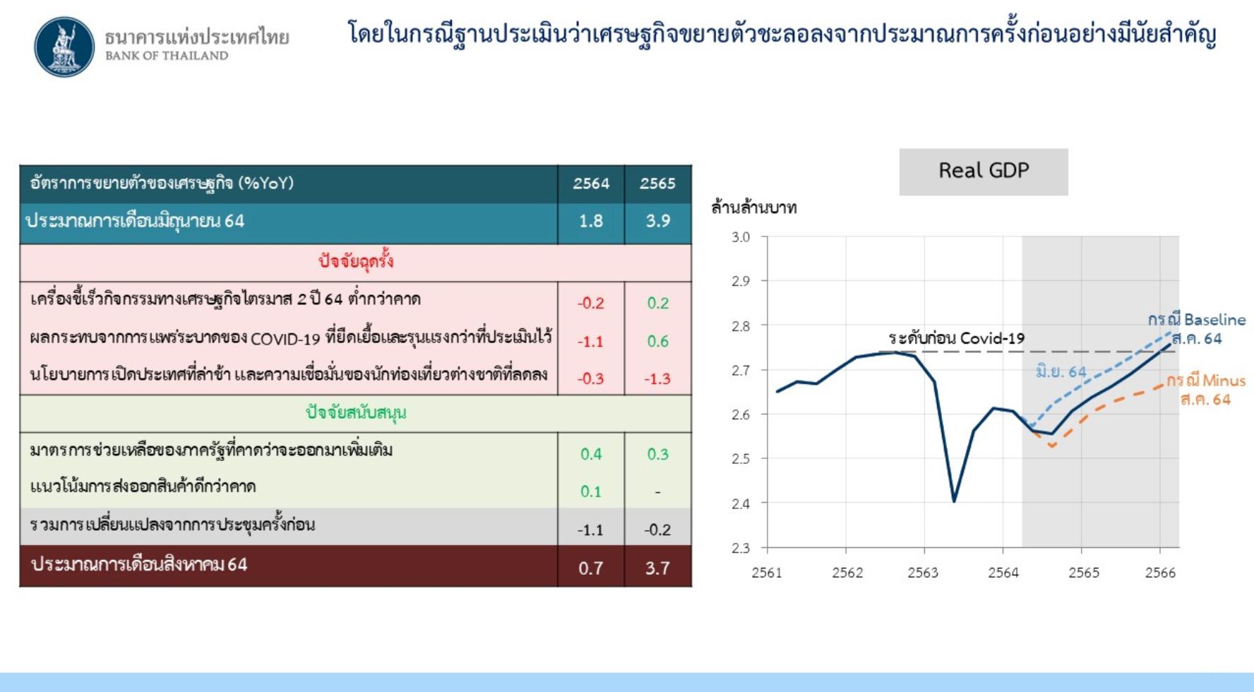 มีโอกาสไหม ที่ประเทศไทยจะ GDP ติดลบ 2 ปีติดกัน