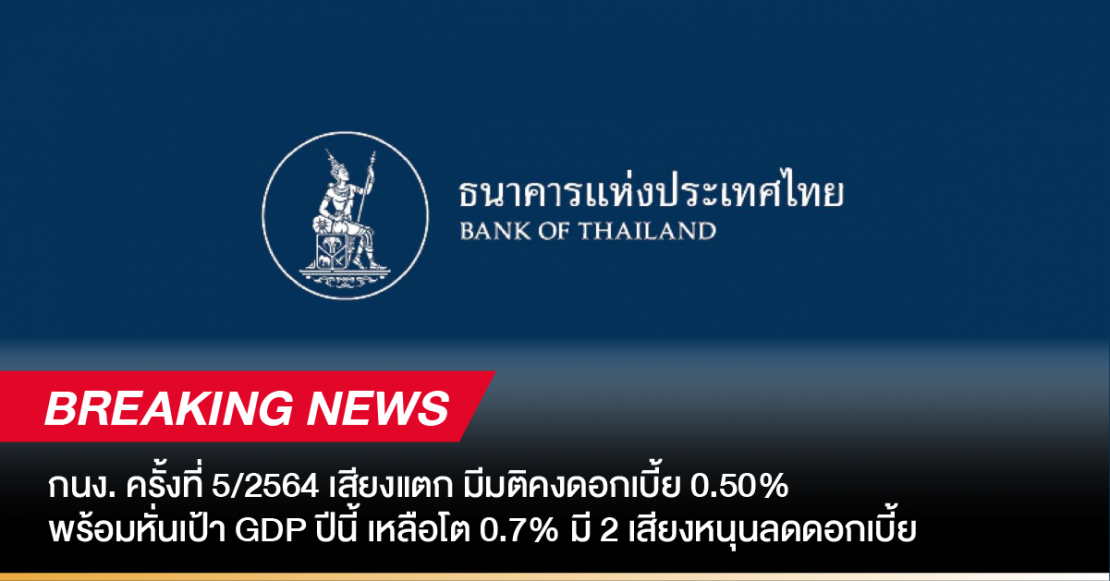 Breaking News: กนง. ครั้งที่ 5/64 เสียงแตก มีมติคงดอกเบี้ย 0.50% พร้อมหั่นเป้า GDP ปีนี้ เหลือโต 0.7% มี 2 เสียงหนุนลดดอกเบี้ย