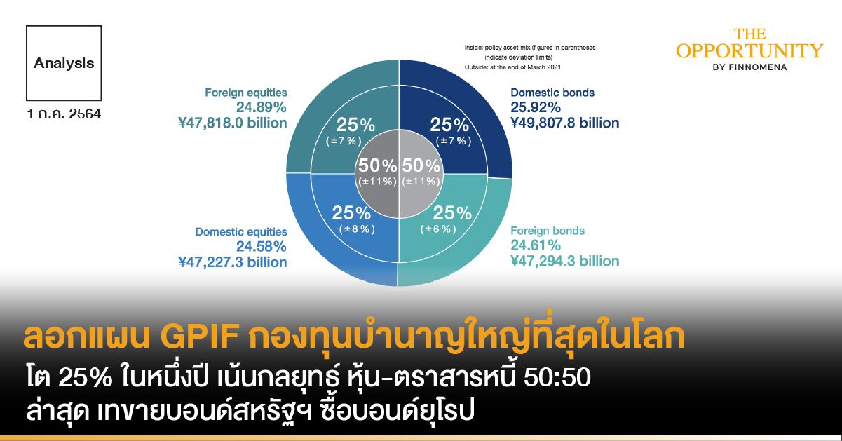 Analysis: ลอกแผน GPIF กองทุนบำนาญใหญ่ที่สุดในโลกโต 25% ในหนึ่งปี เน้นกลยุทธ์ หุ้น-ตราสารหนี้ 50:50 ล่าสุด เทขายบอนด์สหรัฐฯ ซื้อบอนด์ยุโรป