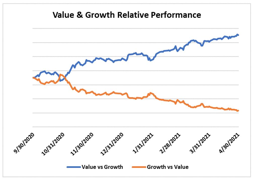 เลือกแบบไหนดี กองทุนหุ้น Growth หรือ Value