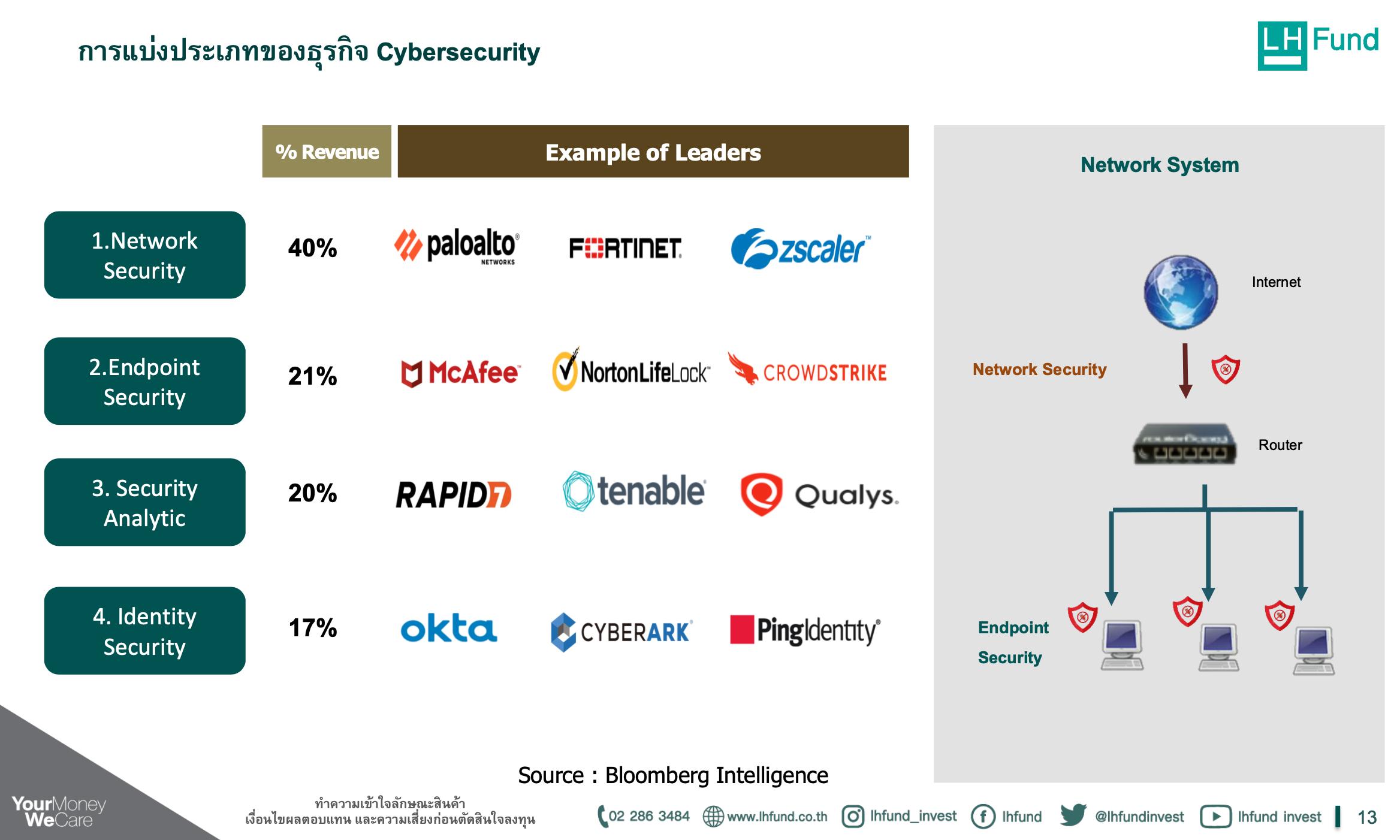 """สรุปกองทุน LHCYBER: เจาะลึกกองทุน """"LHCYBER"""" กับธุรกิจ """"Cybersecurity"""""""