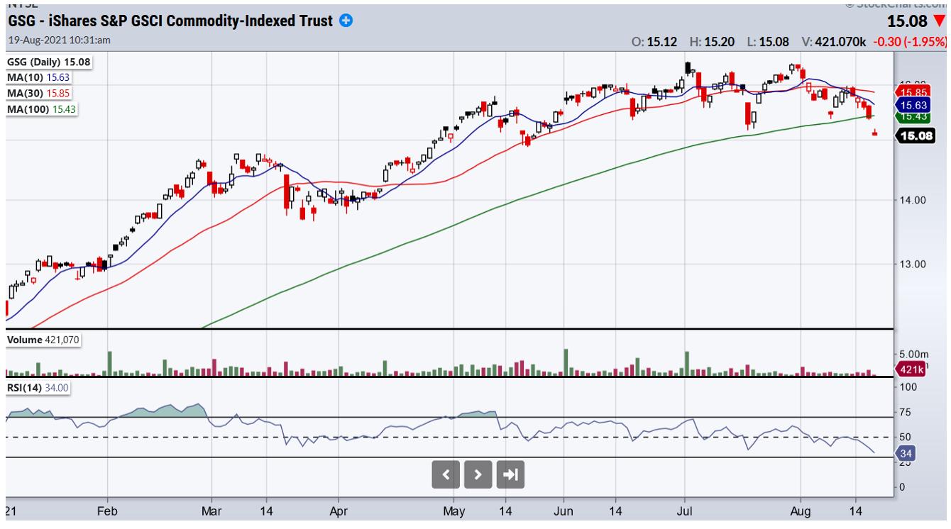 Global Aggressive Hybrid Tactical Call: สัญญาณลด QE เริ่มชัด ขาย Commodity ไปถือเงินสดเพื่อรอจังหวะ