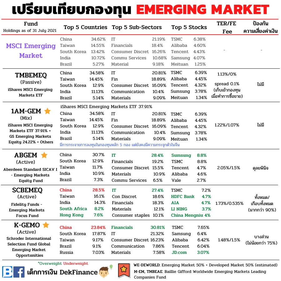 จัดกลุ่มกองทุน Emerging Market มีเยอะแค่ไหนก็ไม่งง