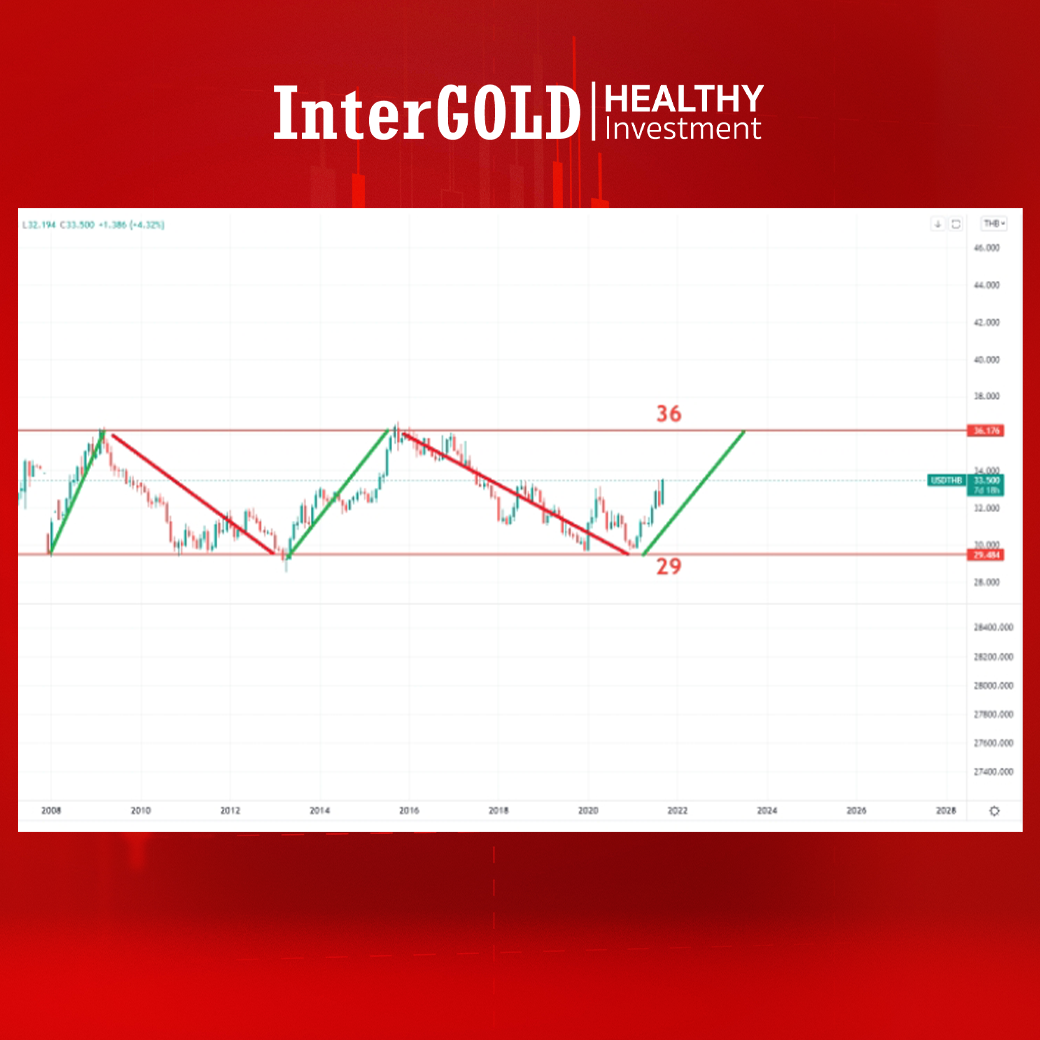 ทิศทางต่อไปของทองคำ เมื่อเฟดส่งสัญญาณลดการพิมพ์เงิน