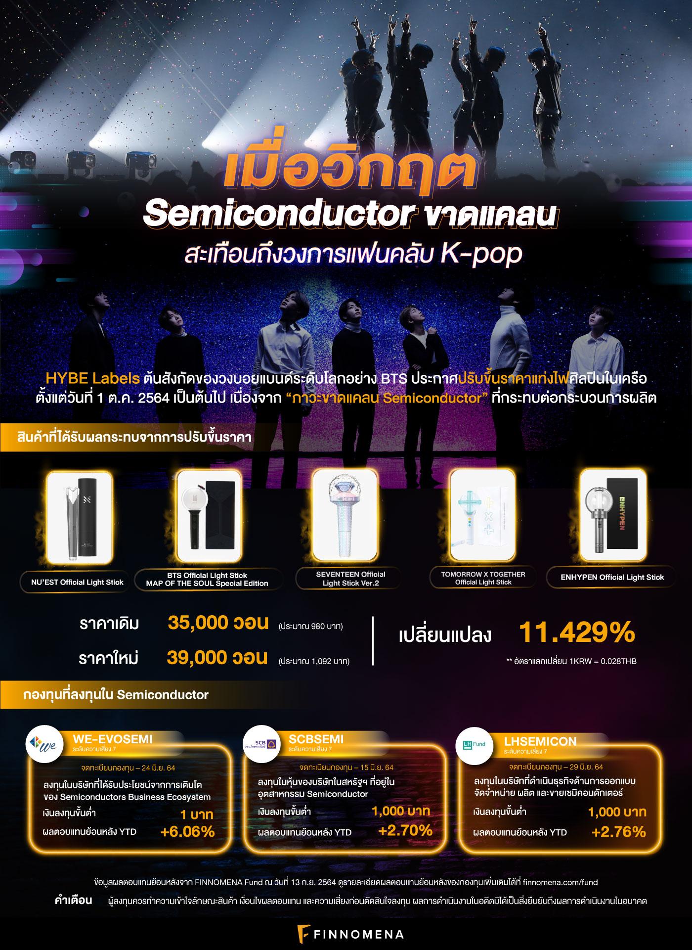 เมื่อวิกฤต Semiconductor ขาดแคลนสะเทือนถึงวงการแฟนคลับ K-pop