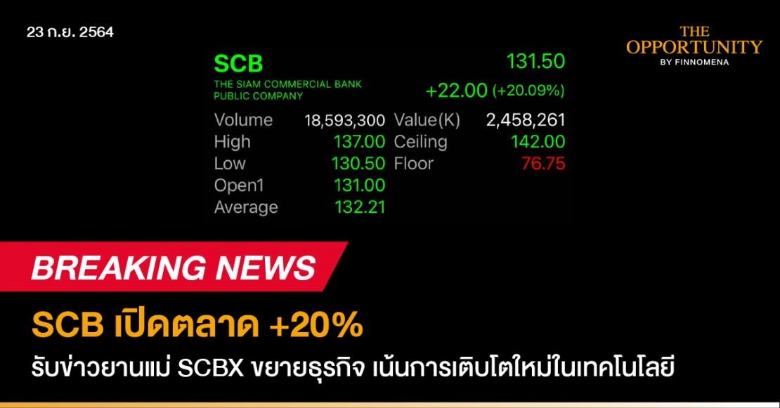 Breaking News: SCB เปิดตลาด +20% รับข่าวยานแม่ SCBX ขยายธุรกิจ เน้นการเติบโตใหม่ในเทคโนโลยี