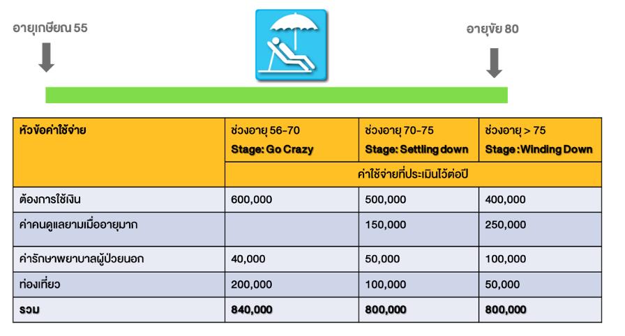 กรณีศึกษา : Post-Retirement Plan แบบกลยุทธ์ 3 Buckets