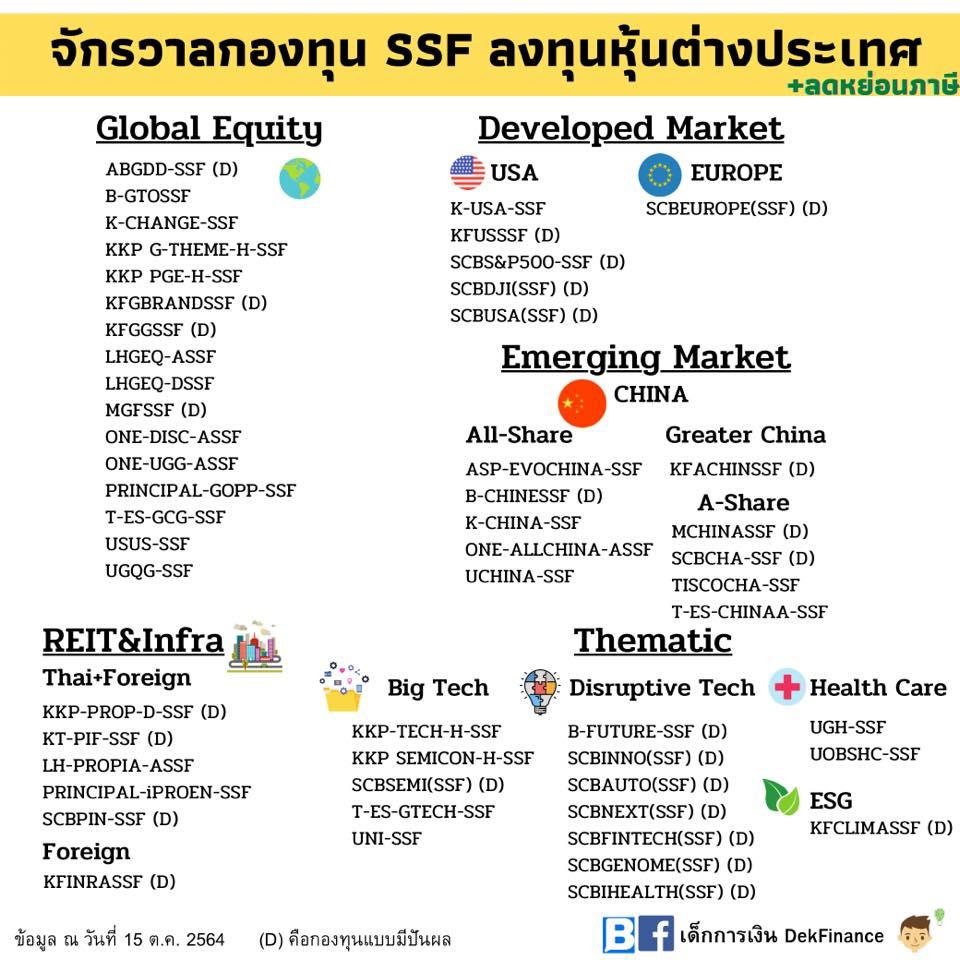 จัดกลุ่มกองทุนลดหย่อนภาษี SSF&RMF
