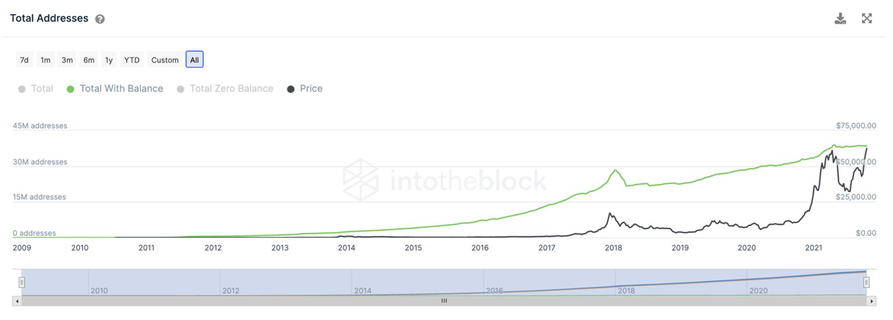 บิทคอยน์ทำ All Time High หลังเปิดตัว ETF ในสหรัฐฯ