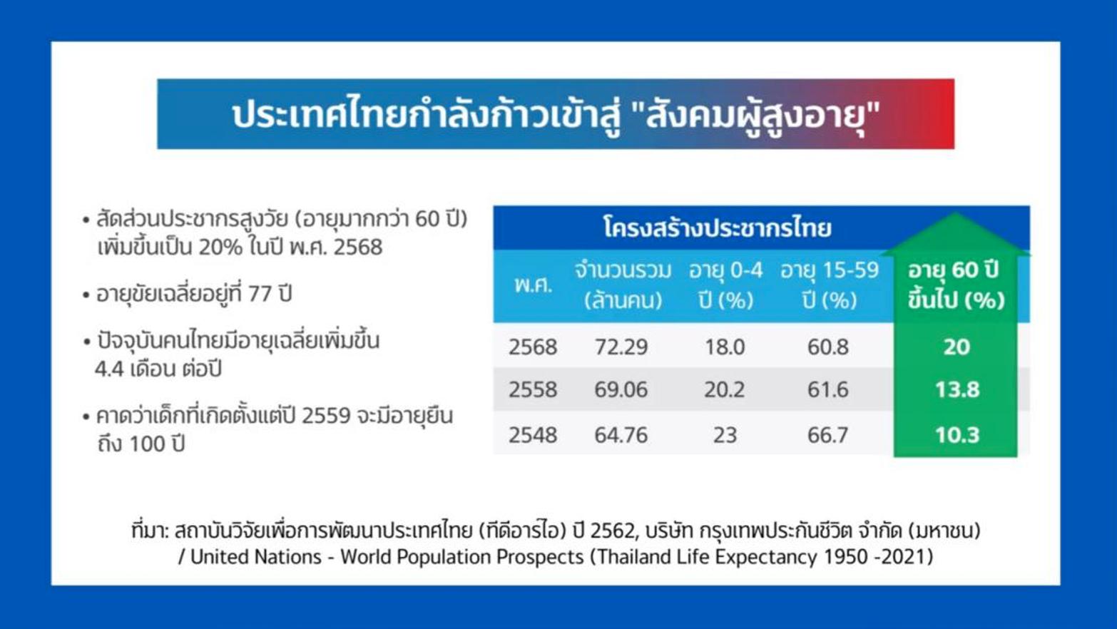 ข่าวดี…คนไทยใกล้อายุยืน 100 ปี ข่าวร้าย…หลังเกษียณอาจมีเงินไม่พอใช้