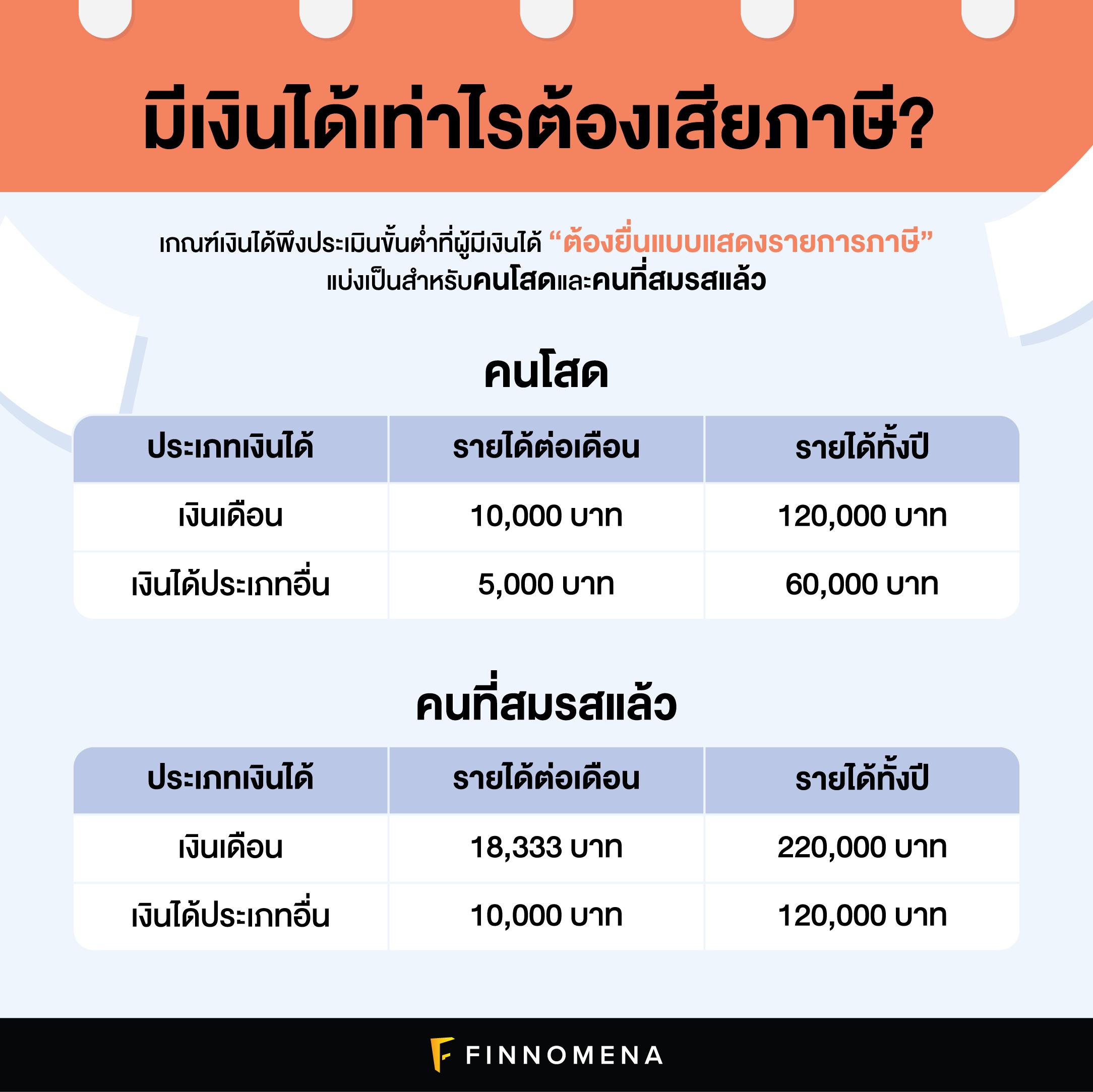 สรุปวิธีคำนวณภาษี ปี 2564: รายได้เท่าไรต้องเสียภาษีเท่าไร?สรุปวิธีคำนวณภาษี ปี 2564: รายได้เท่าไรต้องเสียภาษีเท่าไร?